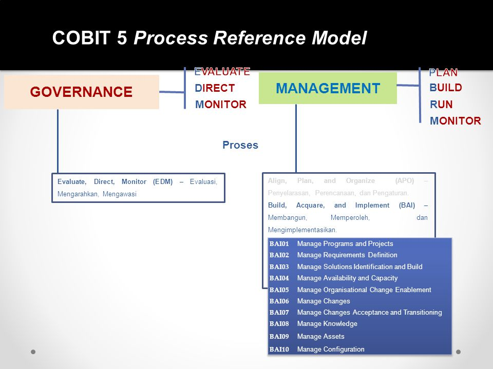 COBIT 5 Process Reference Model GOVERNANCE DIRECT MONITOR MANAGEMENT BUILD RUN MONITOR Proses Align, Plan, and Organize (APO) – Penyelarasan, Perencan