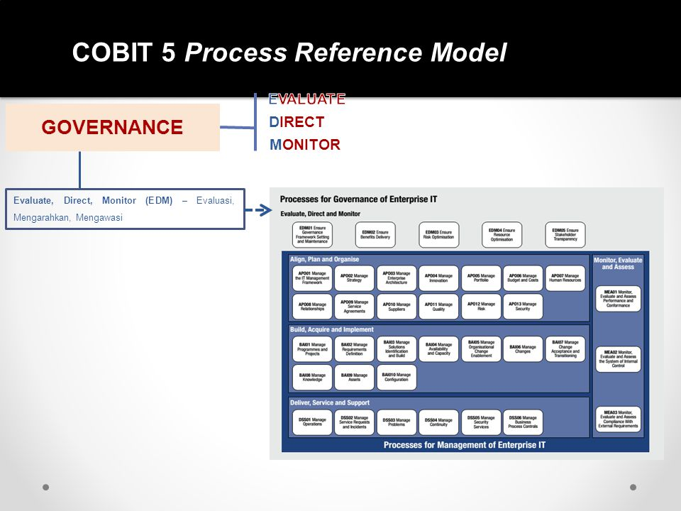 COBIT 5 Process Reference Model GOVERNANCE DIRECT MONITOR Evaluate, Direct, Monitor (EDM) – Evaluasi, Mengarahkan, Mengawasi
