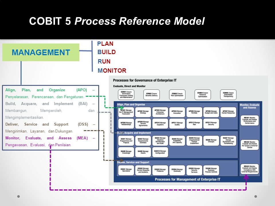 COBIT 5 Process Reference Model MANAGEMENT PLAN BUILD RUN MONITOR Align, Plan, and Organize (APO) – Penyelarasan, Perencanaan, dan Pengaturan. Build,