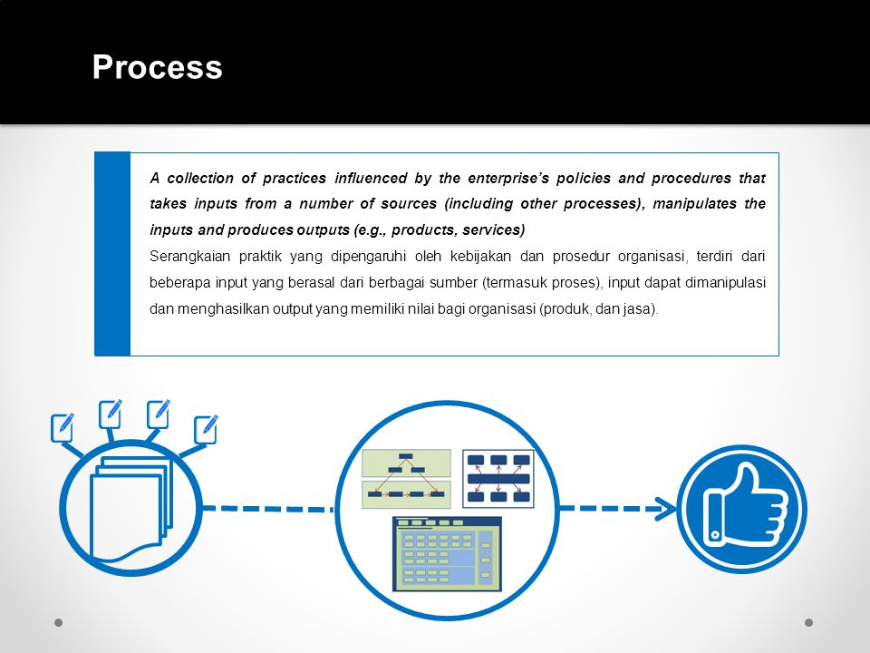 Process A collection of practices influenced by the enterprise's policies and procedures that takes inputs from a number of sources (including other p