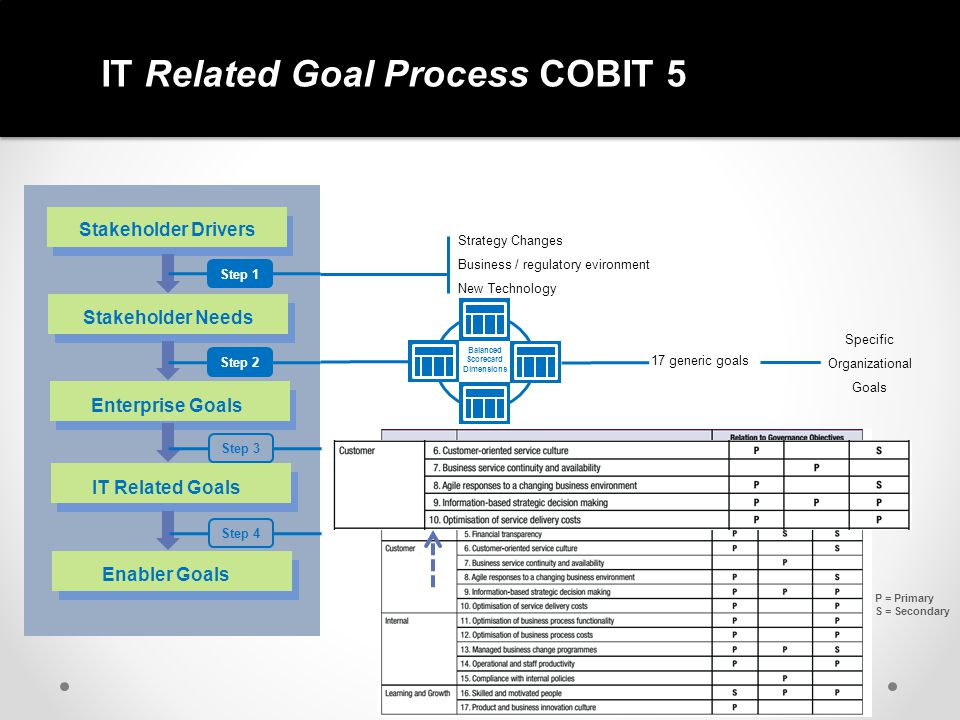 IT Related Goal Process COBIT 5 Stakeholder Drivers Stakeholder Needs Enterprise Goals IT Related Goals Enabler Goals Step 1Step 2 Step 3 Step 4 Strat