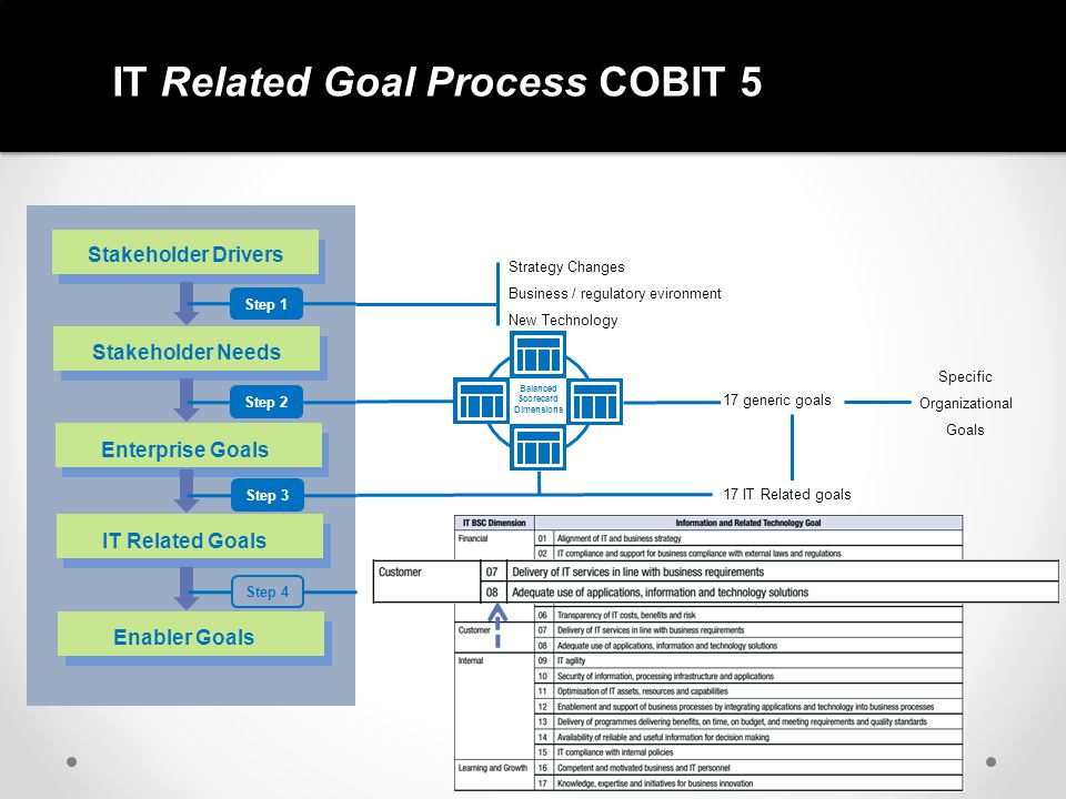 IT Related Goal Process COBIT 5 Stakeholder Drivers Stakeholder Needs Enterprise Goals IT Related Goals Enabler Goals Step 1Step 2Step 3 Step 4 Strate