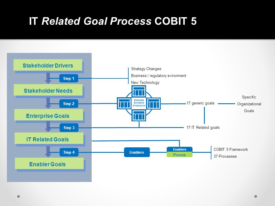 IT Related Goal Process COBIT 5 Stakeholder Drivers Stakeholder Needs Enterprise Goals IT Related Goals Enabler Goals Step 1Step 2Step 3Step 4 Strateg