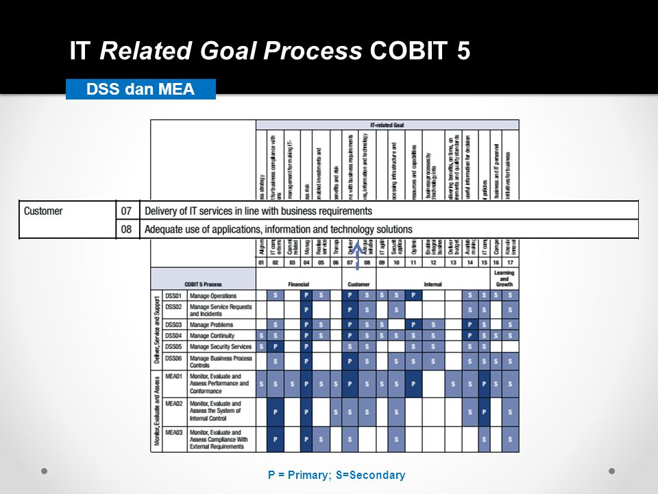 IT Related Goal Process COBIT 5 DSS dan MEA P = Primary; S=Secondary