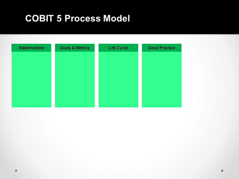 COBIT 5 Process Reference Model GOVERNANCE MANAGEMENT D M P B R M DIRECT MONITOR PLAN BUILD RUN MONITOR