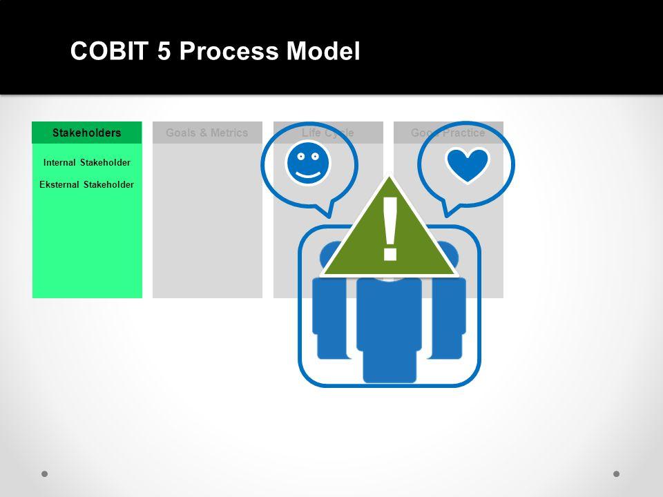 COBIT 5 Process Reference Model MANAGEMENT PLAN BUILD RUN MONITOR GOVERNANCE EVALUATE DIRECT MONITOR KEBUTUHAN STAKEHOLDER MENGIDENTIFIKASI DAN MENYETUJUI TUJUAN YANG AKAN DICAPAI OLEH ORGANISASI