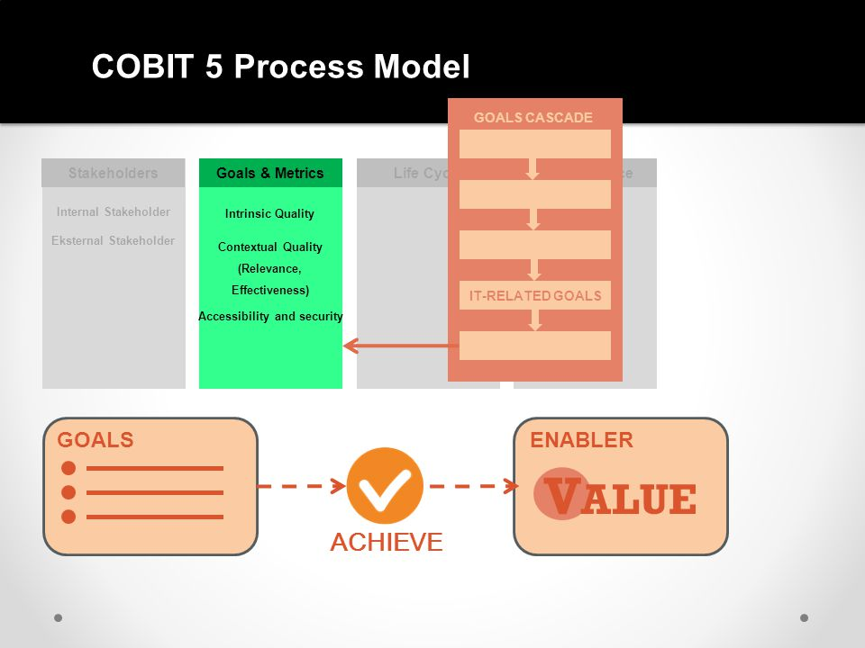 COBIT 5 Process Model StakeholdersGoals & MetricsLife CycleGood Practice Internal Stakeholder Eksternal Stakeholder GOALS ENABLER V ALUE ACHIEVE GOALS CASCADE IT-RELATED GOALS Intrinsic Quality Contextual Quality (Relevance, Effectiveness) Accessibility and security