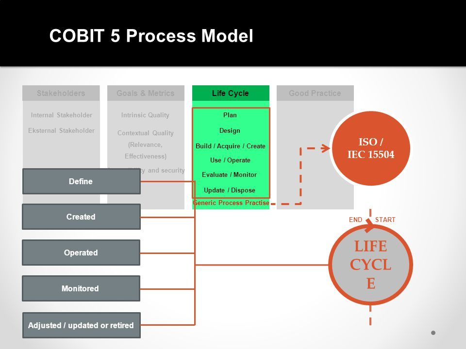 COBIT 5 Process Model Internal Stakeholder Eksternal Stakeholder StakeholdersGoals & MetricsLife CycleGood Practice Internal Stakeholder Eksternal Stakeholder ACTIVITIES DETAILED ACTIVITIES Process Practice Activities Detailed Activities Work Products (Inputs/ Outputs) Plan Design Build / Acquire / Create Use / Operate Evaluate / Monitor Generic Process Practise Update / Dispose Intrinsic Quality Accessibility and security Contextual Quality (Relevance, Effectiveness) PRACTICES