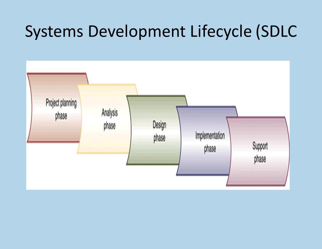 Fase Perencanaan Mendefinisikan Masalah Mengkonfirmasikan kelayakan proyek Membuat jadwal proyek Menentukan staff yang terlibat dalam proyek Memulai proses pengembangan proyek