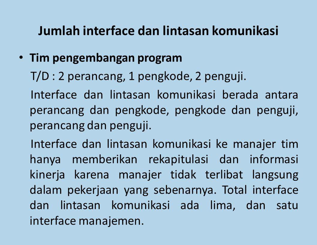 Jumlah interface dan lintasan komunikasi Tim pengembangan program T/D : 2 perancang, 1 pengkode, 2 penguji. Interface dan lintasan komunikasi berada a
