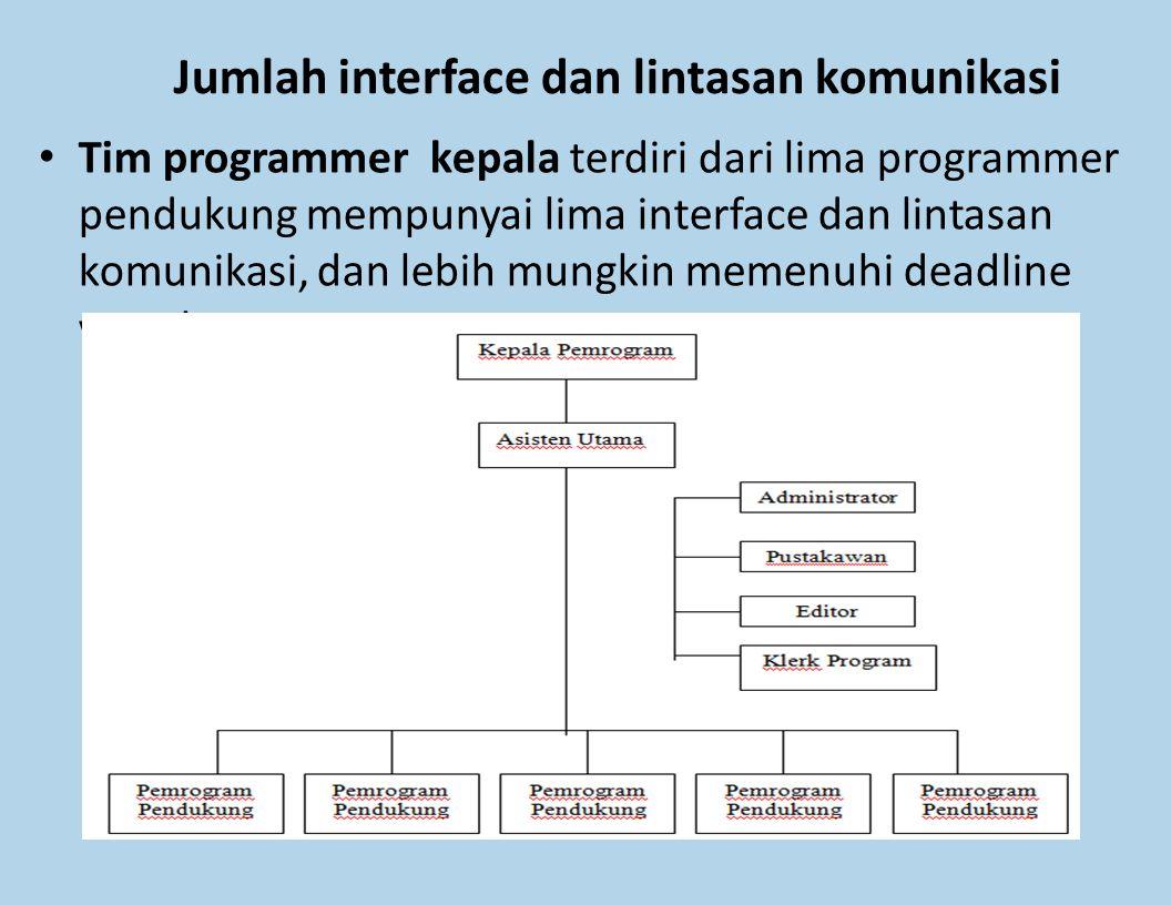 Jumlah interface dan lintasan komunikasi Tim programmer kepala terdiri dari lima programmer pendukung mempunyai lima interface dan lintasan komunikasi