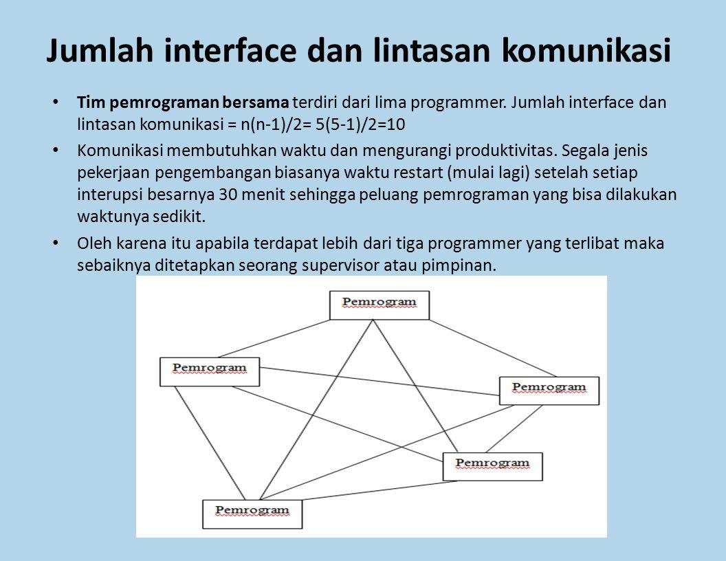 Jumlah interface dan lintasan komunikasi Tim pemrograman bersama terdiri dari lima programmer. Jumlah interface dan lintasan komunikasi = n(n-1)/2= 5(