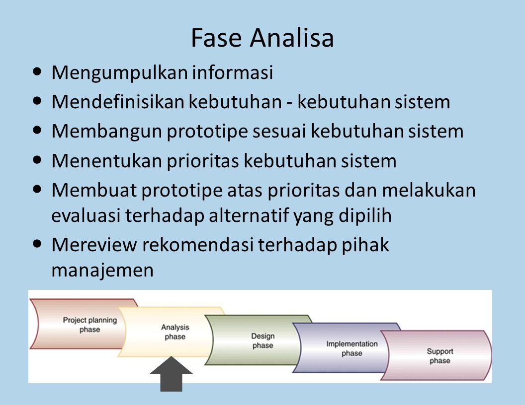 Fase Analisa Mengumpulkan informasi Mendefinisikan kebutuhan - kebutuhan sistem Membangun prototipe sesuai kebutuhan sistem Menentukan prioritas kebut