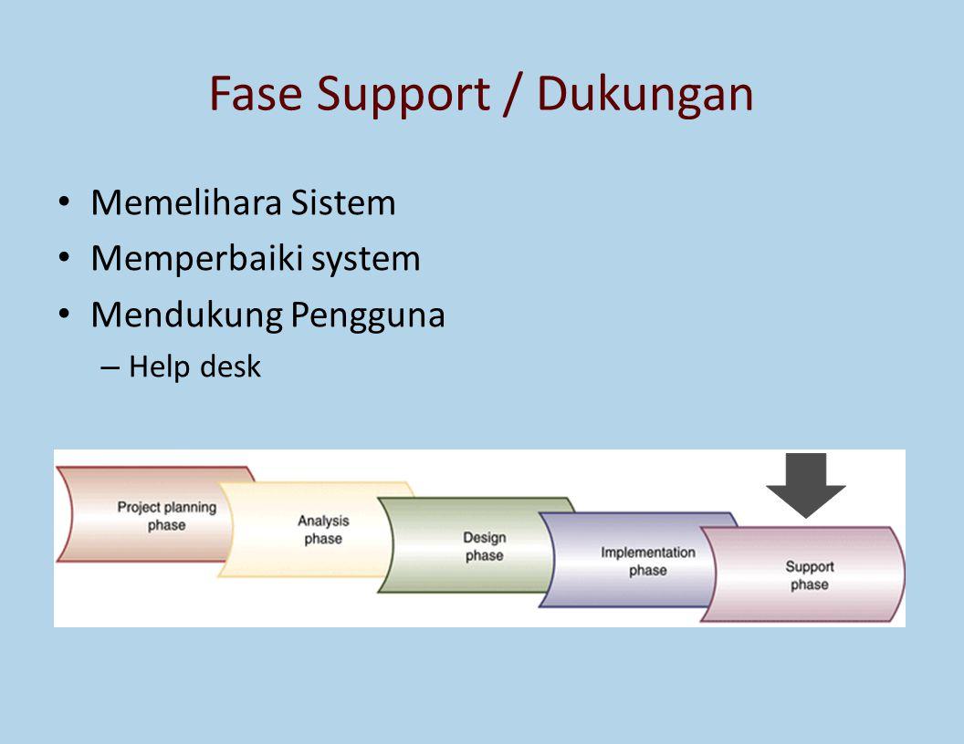 Fase Support / Dukungan Memelihara Sistem Memperbaiki system Mendukung Pengguna – Help desk