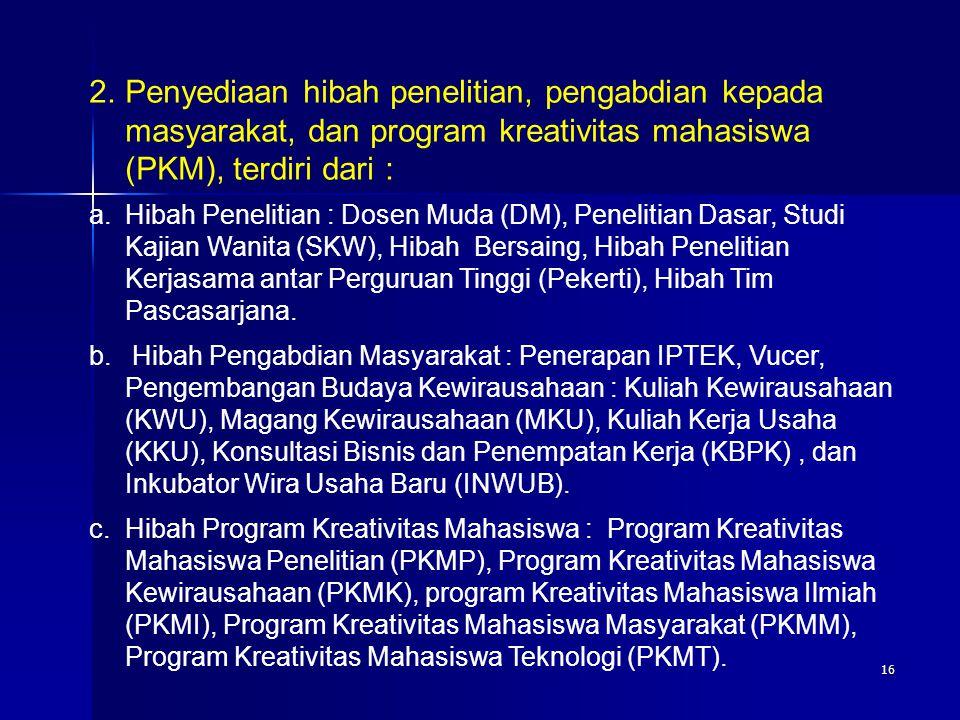 16 a.Hibah Penelitian : Dosen Muda (DM), Penelitian Dasar, Studi Kajian Wanita (SKW), Hibah Bersaing, Hibah Penelitian Kerjasama antar Perguruan Tingg