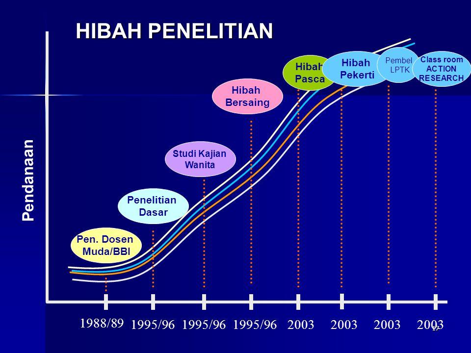 17 HIBAH PENELITIAN Pen. Dosen Muda/BBI Penelitian Dasar Studi Kajian Wanita Hibah Bersaing Hibah Pasca Hibah Pekerti 1988/89 1995/96 2003 Pendanaan P