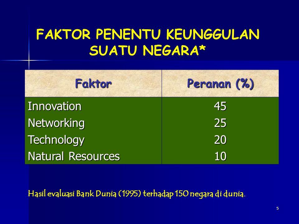 5 Faktor Peranan (%) InnovationNetworkingTechnology Natural Resources 45252010 Hasil evaluasi Bank Dunia (1995) terhadap 150 negara di dunia. FAKTOR P
