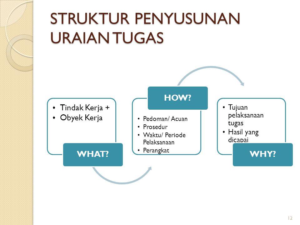 STRUKTUR PENYUSUNAN URAIAN TUGAS Tindak Kerja + Obyek Kerja WHAT? Pedoman/ Acuan Prosedur Waktu/ Periode Pelaksanaan Perangkat HOW? Tujuan pelaksanaan