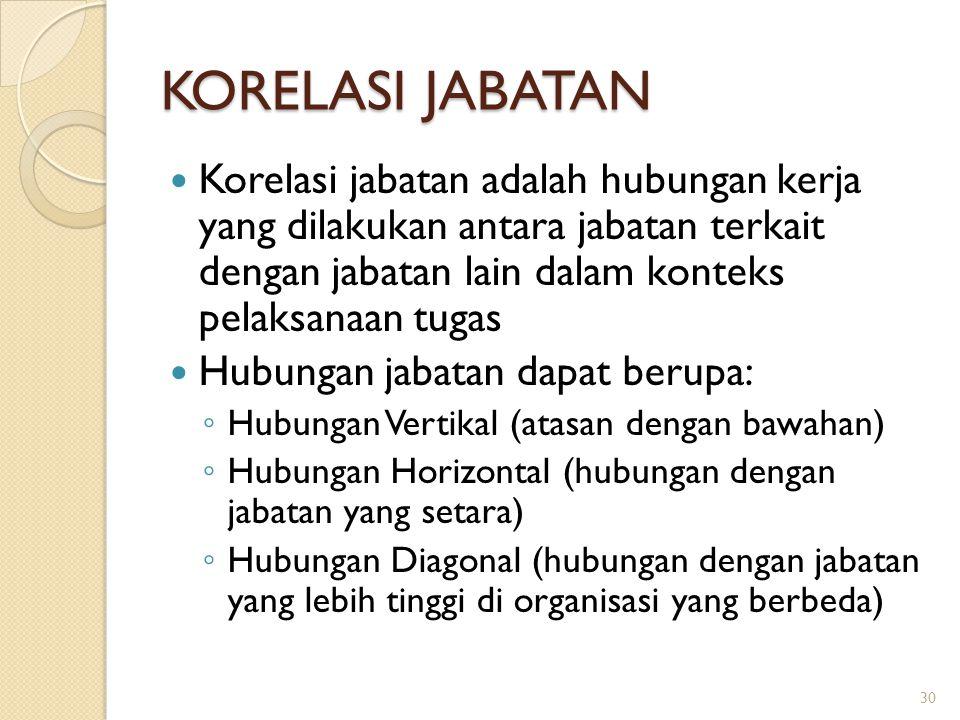 KORELASI JABATAN Korelasi jabatan adalah hubungan kerja yang dilakukan antara jabatan terkait dengan jabatan lain dalam konteks pelaksanaan tugas Hubu