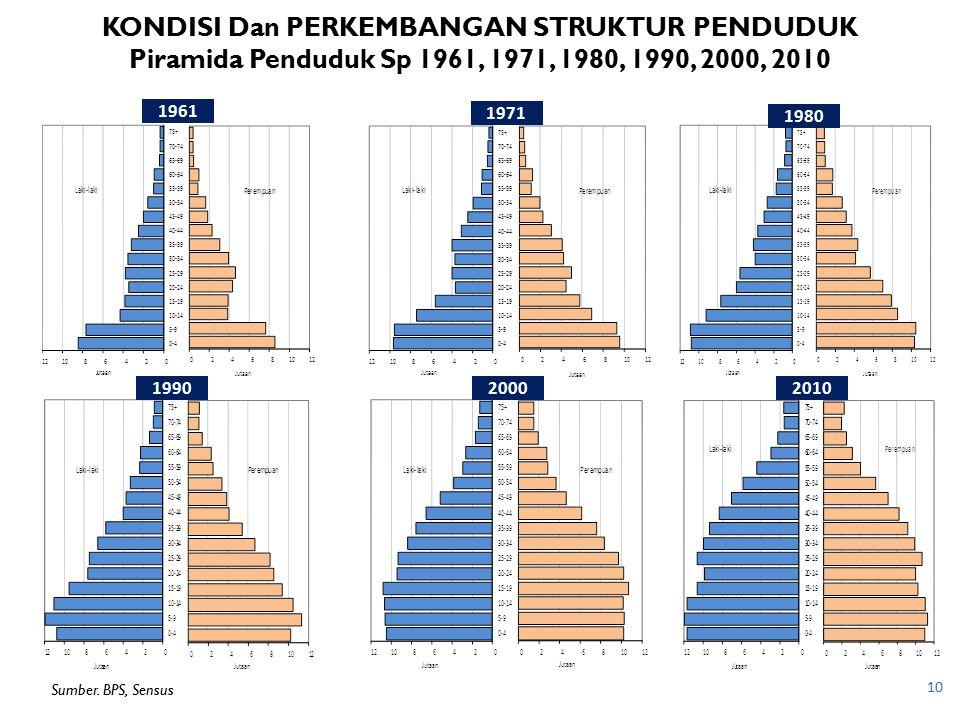 KONDISI Dan PERKEMBANGAN STRUKTUR PENDUDUK Piramida Penduduk Sp 1961, 1971, 1980, 1990, 2000, 2010 10 1961 1971 1980 201020001990 Sumber. BPS, Sensus