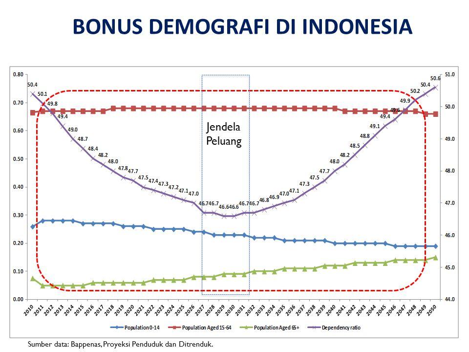 BONUS DEMOGRAFI DI INDONESIA Jendela Peluang Sumber data: Bappenas, Proyeksi Penduduk dan Ditrenduk.