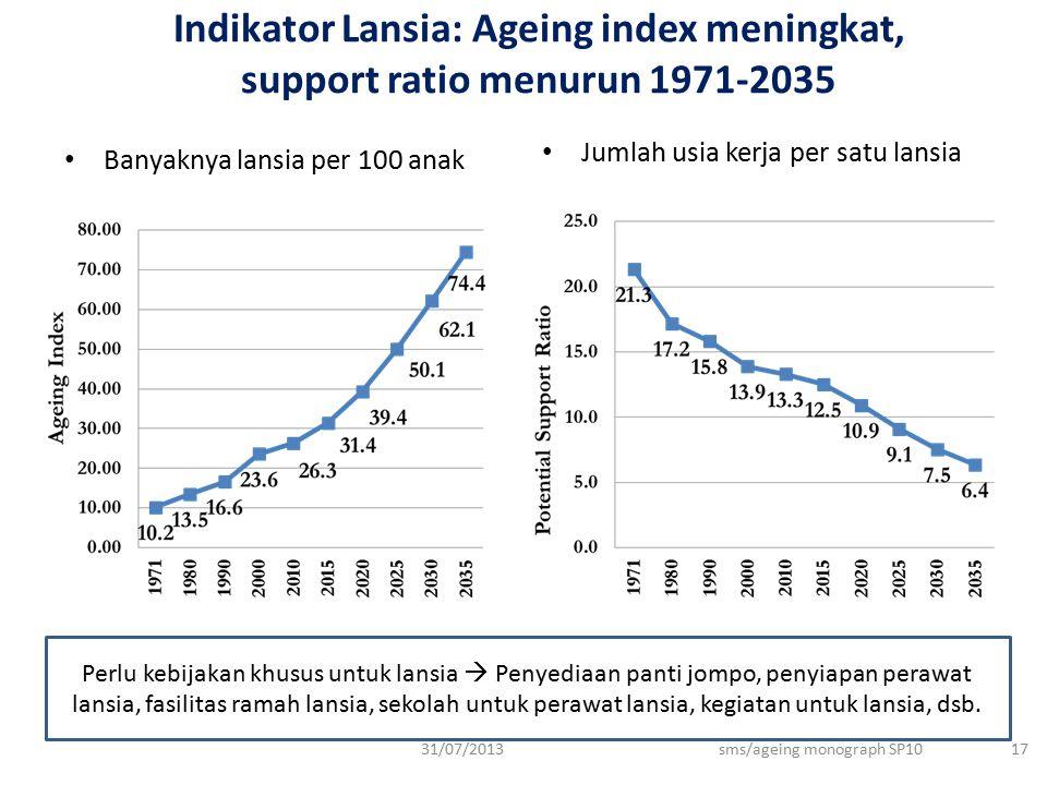Indikator Lansia: Ageing index meningkat, support ratio menurun 1971-2035 Banyaknya lansia per 100 anak Jumlah usia kerja per satu lansia 31/07/2013sm