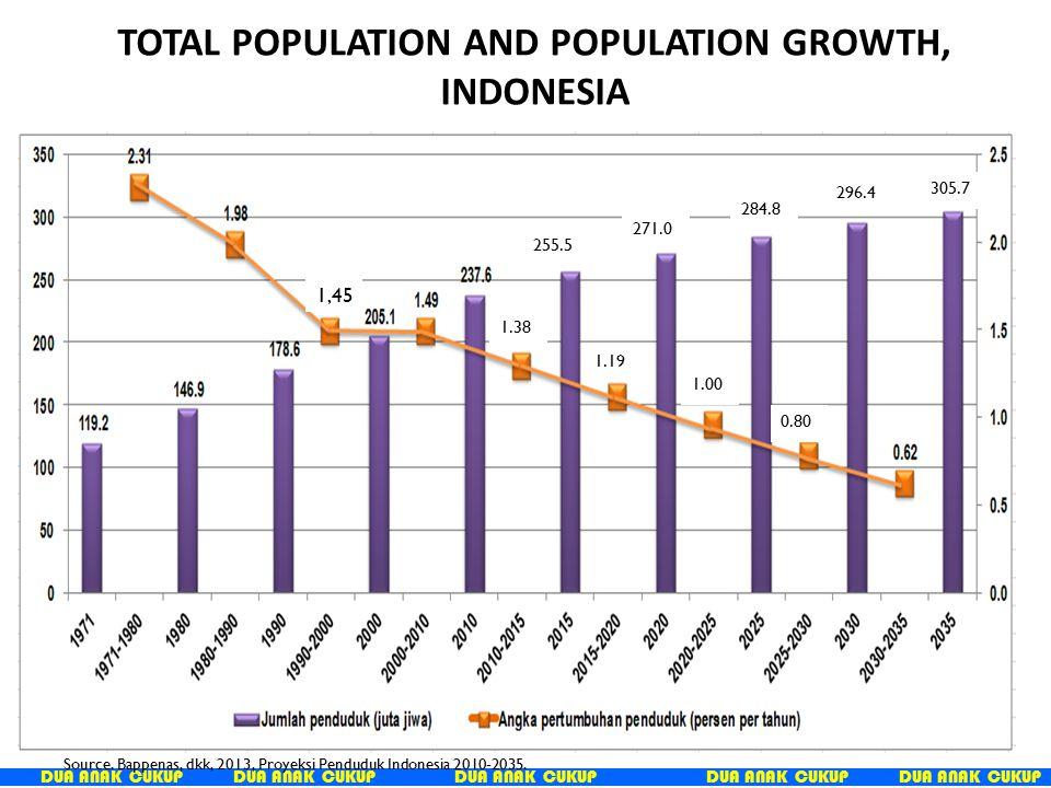 DUA ANAK CUKUP 305.7 296.4 284.8 271.0 255.5 0.80 1.00 1.19 1.38 Source. Bappenas, dkk, 2013, Proyeksi Penduduk Indonesia 2010-2035. TOTAL POPULATION