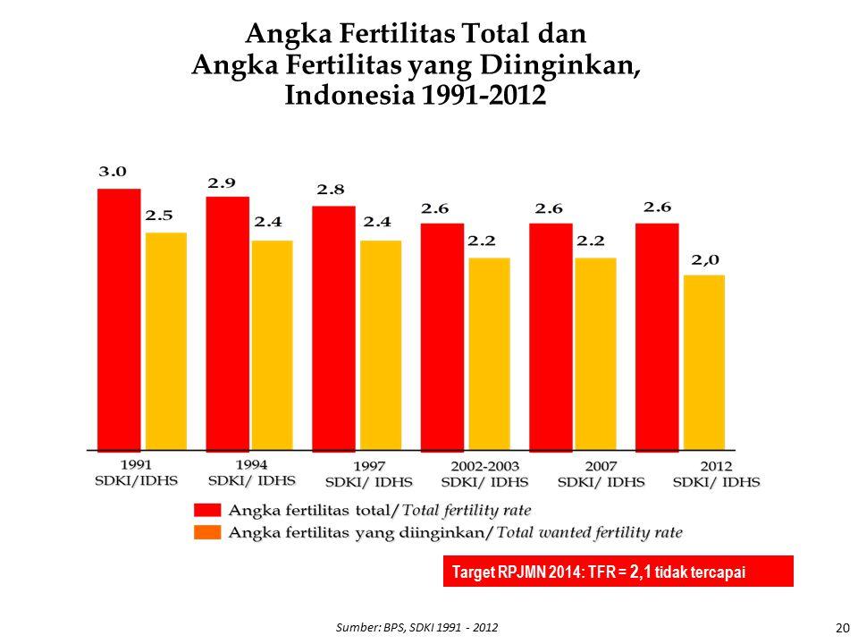 20 Sumber: BPS, SDKI 1991 - 2012 Target RPJMN 2014: TFR = 2,1 tidak tercapai Angka Fertilitas Total dan Angka Fertilitas yang Diinginkan, Indonesia 19