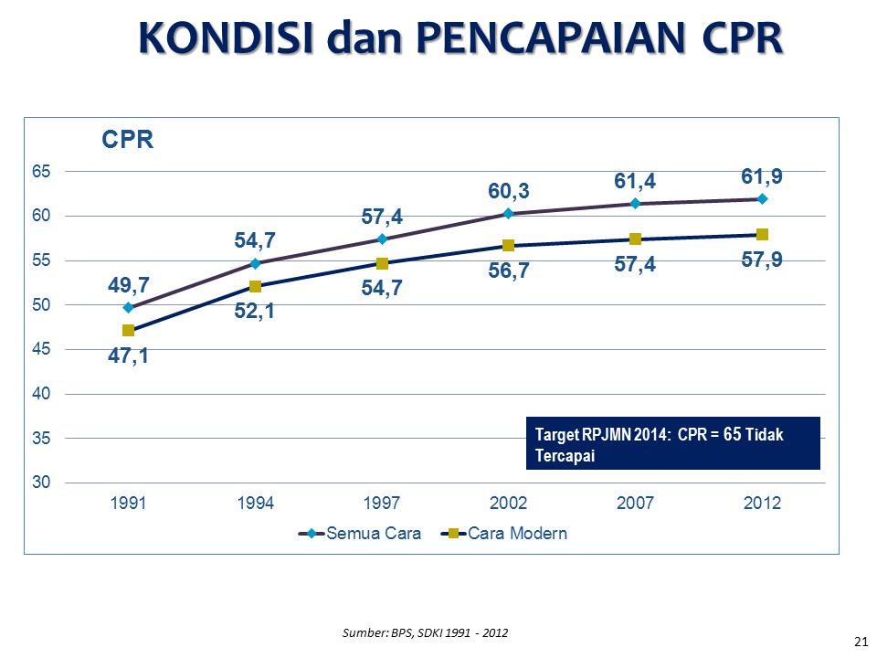 21 Sumber: BPS, SDKI 1991 - 2012 Target RPJMN 2014: CPR = 65 Tidak Tercapai KONDISI dan PENCAPAIAN CPR