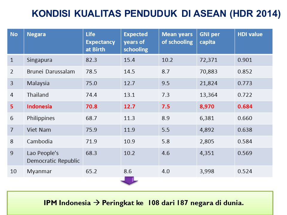 KONDISI KUALITAS PENDUDUK DI ASEAN (HDR 2014) NoNegaraLife Expectancy at Birth Expected years of schooling Mean years of schooling GNI per capita HDI