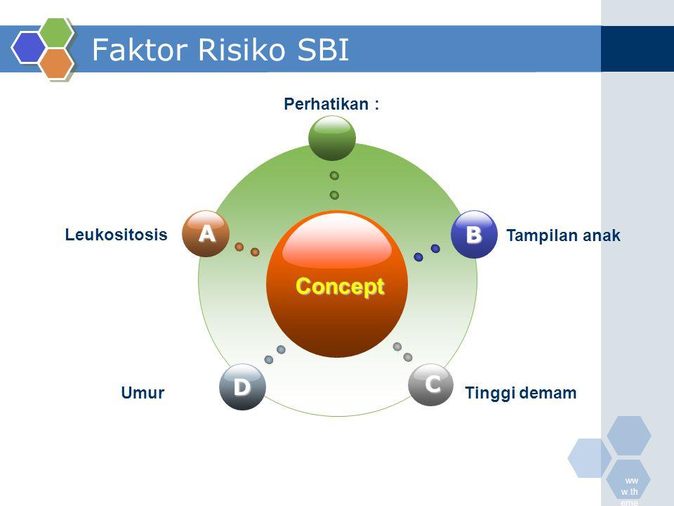 ww w.th eme galle ry.c om Faktor Risiko SBI Concept B C A D Leukositosis Perhatikan : Tampilan anak UmurTinggi demam