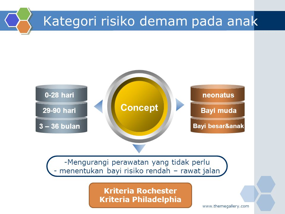 www.themegallery.com Kategori risiko demam pada anak Concept -Mengurangi perawatan yang tidak perlu - menentukan bayi risiko rendah – rawat jalan 0-28