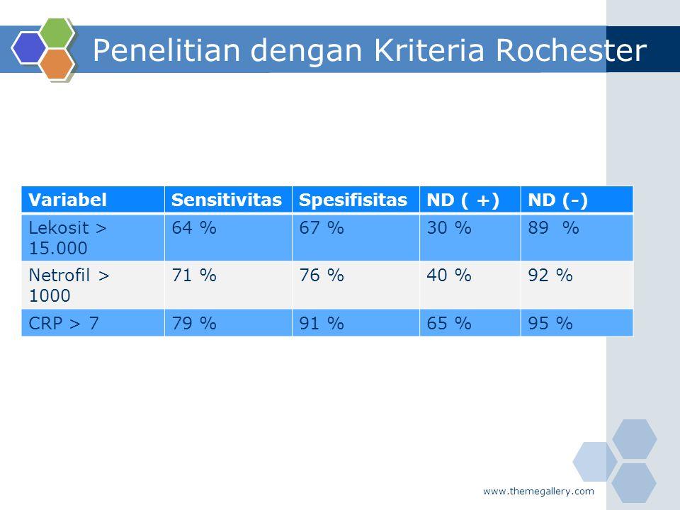 Penelitian dengan Kriteria Rochester VariabelSensitivitasSpesifisitasND ( +)ND (-) Lekosit > 15.000 64 %67 %30 %89 % Netrofil > 1000 71 %76 %40 %92 %