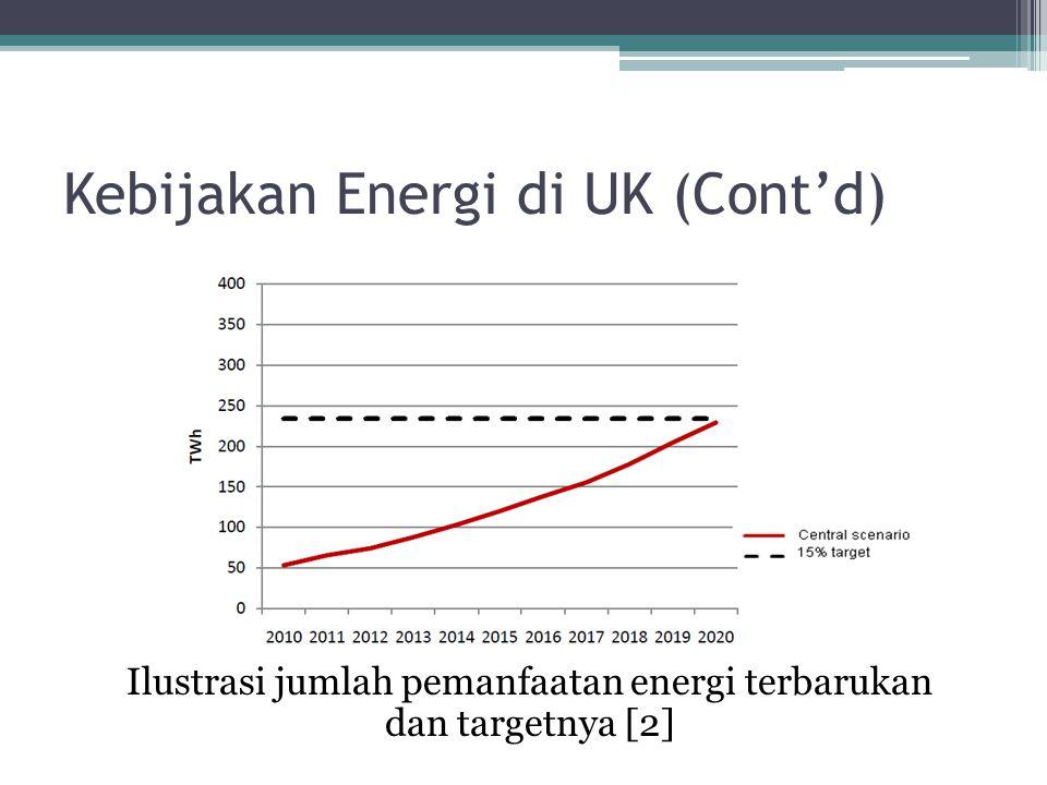 Kebijakan Energi di UK (Cont'd) Ilustrasi jumlah pemanfaatan energi terbarukan dan targetnya [2]