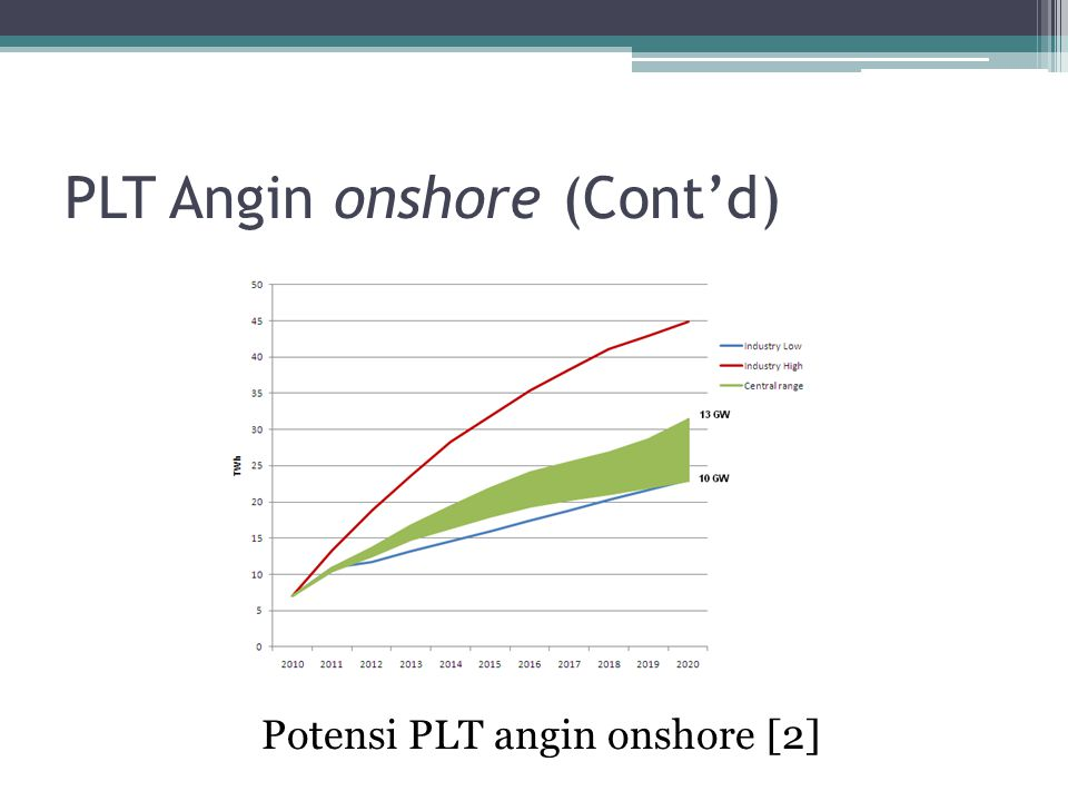 PLT Angin onshore (Cont'd) Potensi PLT angin onshore [2]