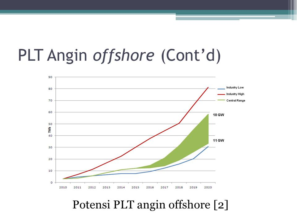 PLT Angin offshore (Cont'd) Potensi PLT angin offshore [2]