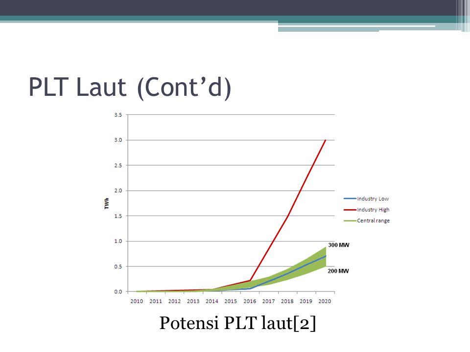 PLT Laut (Cont'd) Potensi PLT laut[2]