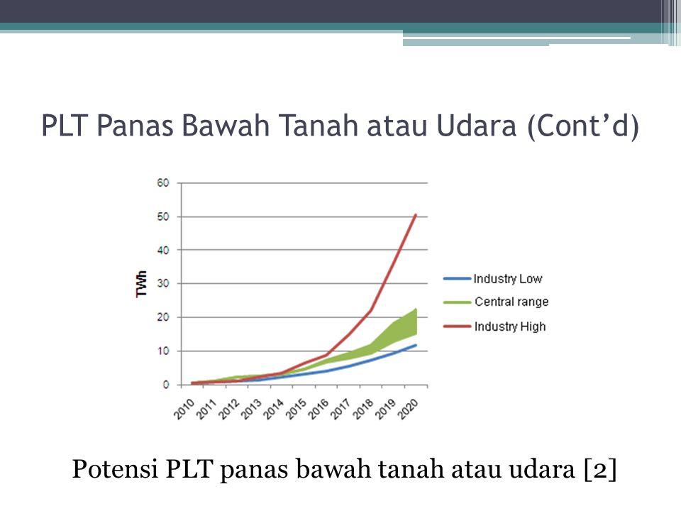 PLT Panas Bawah Tanah atau Udara (Cont'd) Potensi PLT panas bawah tanah atau udara [2]