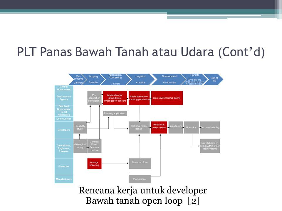 Rencana kerja untuk developer Bawah tanah open loop [2] PLT Panas Bawah Tanah atau Udara (Cont'd)