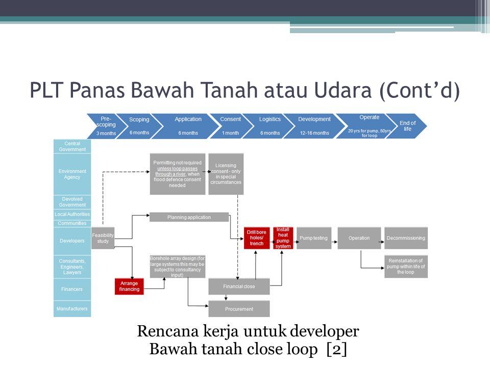 Rencana kerja untuk developer Bawah tanah close loop [2] PLT Panas Bawah Tanah atau Udara (Cont'd)