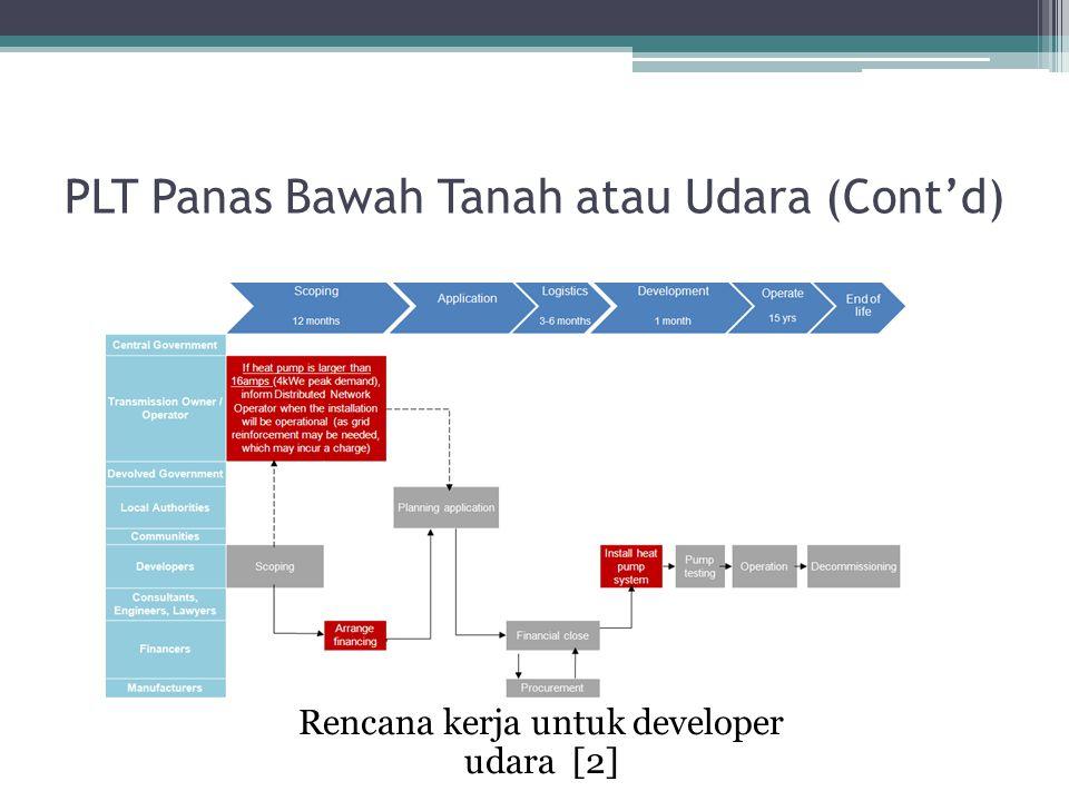 Rencana kerja untuk developer udara [2] PLT Panas Bawah Tanah atau Udara (Cont'd)