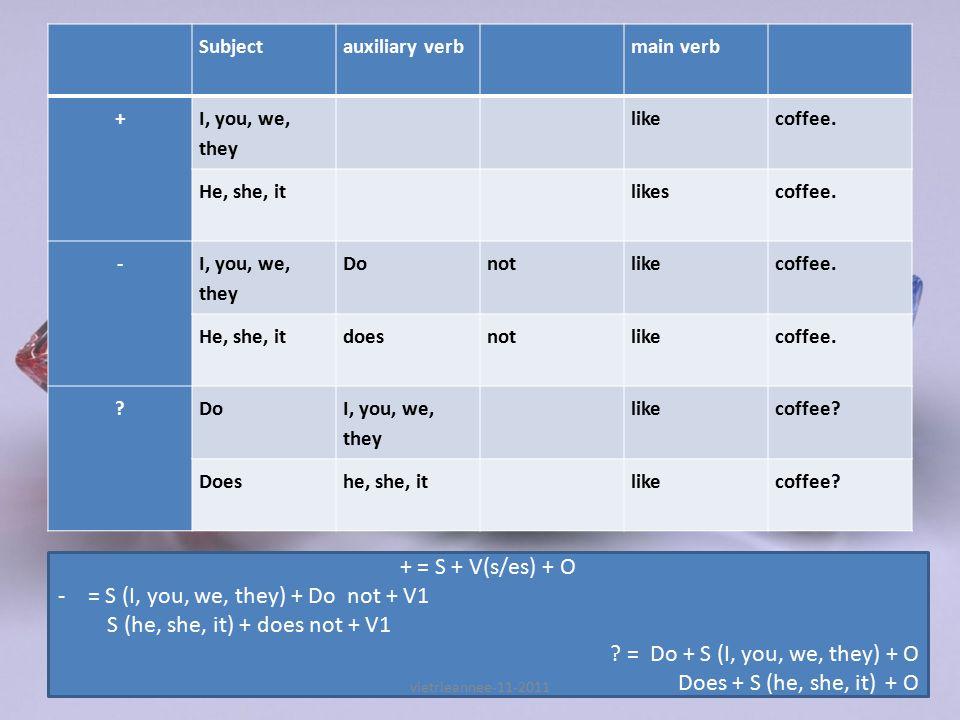 Simple Present Tense 1.Verbal Simple Present simple present yang tidak menggunakan tobe, tetapi VERB1 sebagai predicate1 nya For positive sentences, w