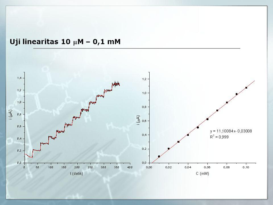 Uji linearitas 10 M – 0,1 mM