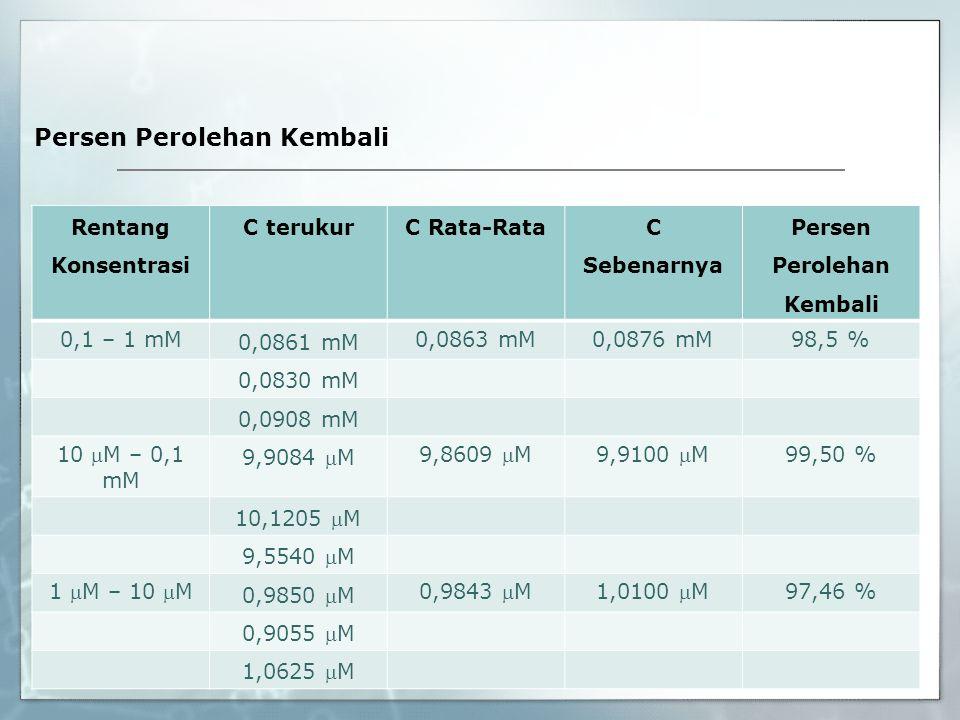 Persen Perolehan Kembali Rentang Konsentrasi C terukurC Rata-Rata C Sebenarnya Persen Perolehan Kembali 0,1 – 1 mM 0,0861 mM 0,0863 mM0,0876 mM98,5 %