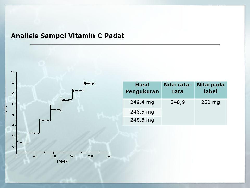 Analisis Sampel Vitamin C Padat Hasil Pengukuran Nilai rata- rata Nilai pada label 249,4 mg248,9250 mg 248,5 mg 248,8 mg