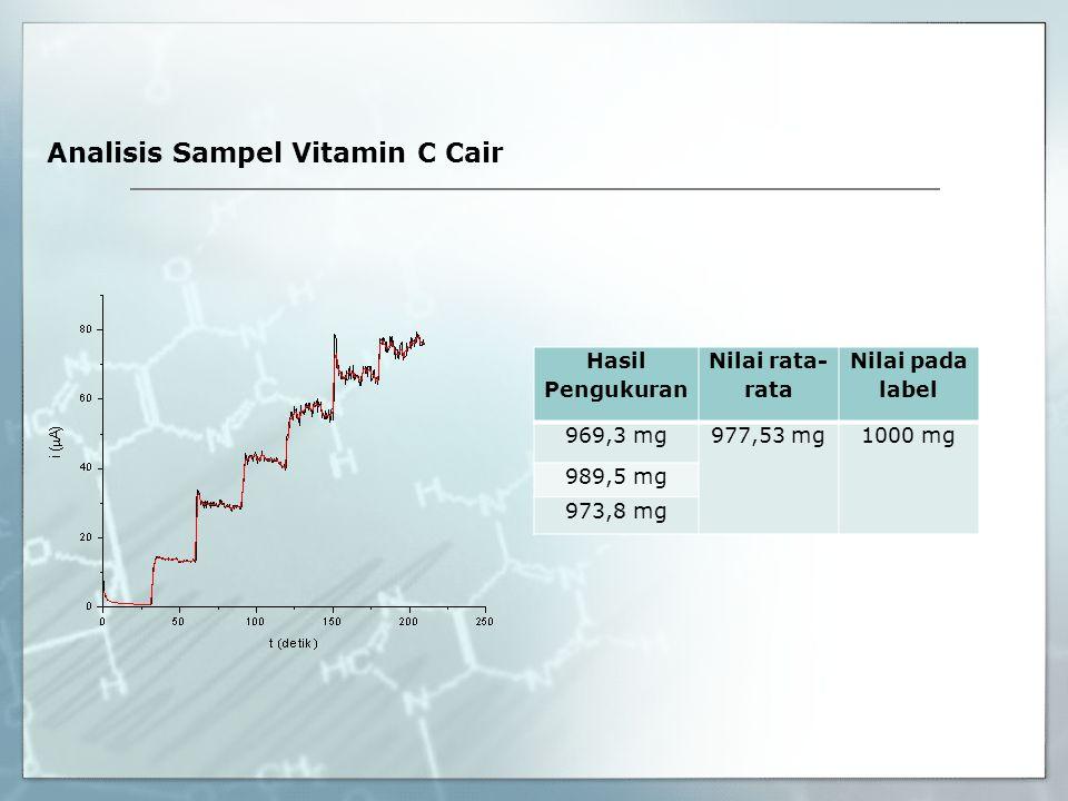 Analisis Sampel Vitamin C Cair Hasil Pengukuran Nilai rata- rata Nilai pada label 969,3 mg977,53 mg1000 mg 989,5 mg 973,8 mg