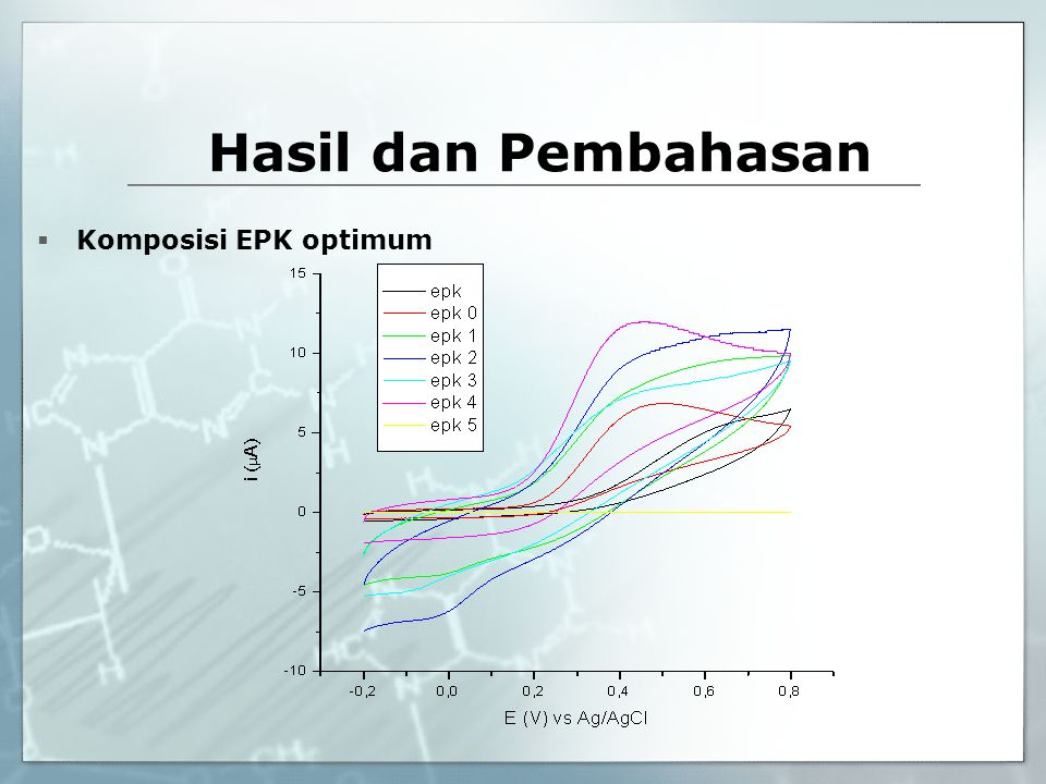  Optimasi pH