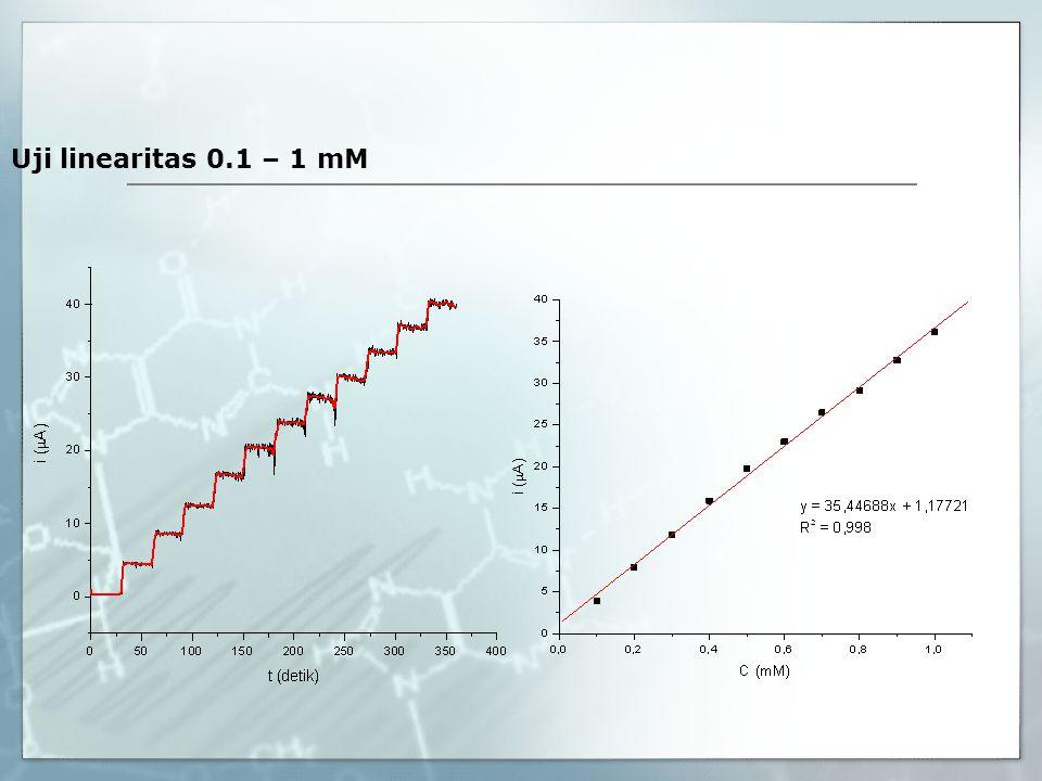 Uji linearitas 0.1 – 1 mM