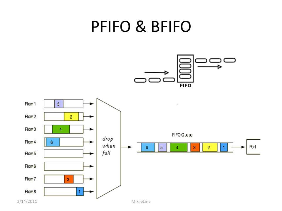PFIFO & BFIFO 3/14/2011MikroLine