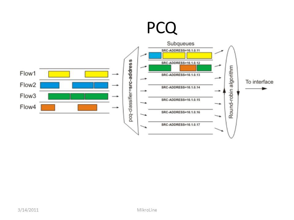 PCQ 3/14/2011MikroLine